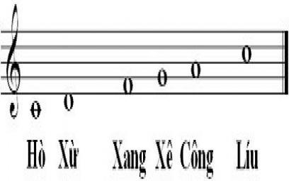 Về thuật ngữ điệu và hơi trong nhạc tài tử - cải lương nam bộ